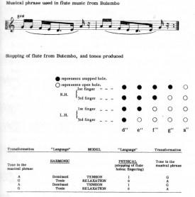 Flûte Butembo
